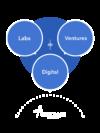 Digital Labs Ventures